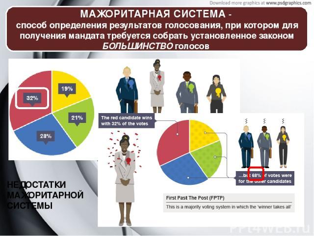 МАЖОРИТАРНАЯ СИСТЕМА- способ определения результатов голосования, при котором для получения мандата требуется собрать установленное законом БОЛЬШИНСТВО голосов НЕДОСТАТКИ МАЖОРИТАРНОЙ СИСТЕМЫ Мажоритарная системапредставляет собой такой способ опр…