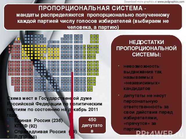 ПРОПОРЦИОНАЛЬНАЯ СИСТЕМА- мандаты распределяются пропорционально полученному каждой партией числу голосов избирателей (выбираем не человека, а партию) Схема мест в Государственной думе Российской Федерации по политическим партиям по состоянию на де…