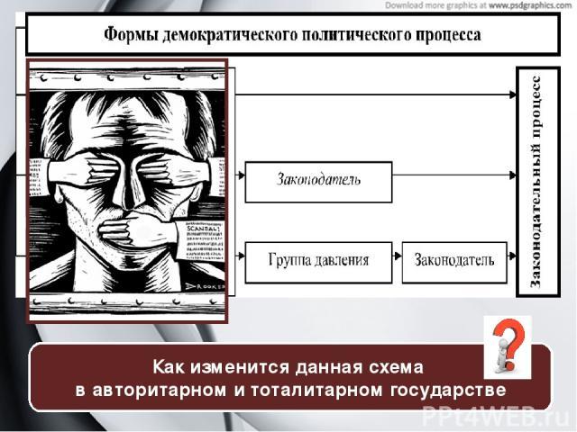 Как изменится данная схема в авторитарном и тоталитарном государстве