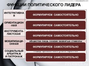 ФУНКЦИИ ПОЛИТИЧЕСКОГО ЛИДЕРА ФОРМУЛИРУЕМ САМОСТОЯТЕЛЬНО ФОРМУЛИРУЕМ САМОСТОЯТЕЛЬ