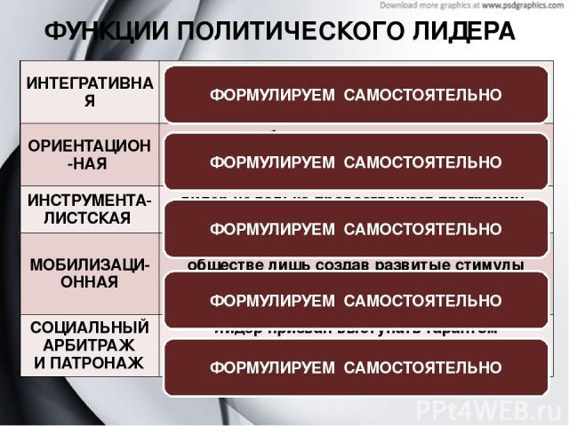 ФУНКЦИИ ПОЛИТИЧЕСКОГО ЛИДЕРА ФОРМУЛИРУЕМ САМОСТОЯТЕЛЬНО ФОРМУЛИРУЕМ САМОСТОЯТЕЛЬНО ФОРМУЛИРУЕМ САМОСТОЯТЕЛЬНО ФОРМУЛИРУЕМ САМОСТОЯТЕЛЬНО ФОРМУЛИРУЕМ САМОСТОЯТЕЛЬНО ИНТЕГРАТИВНАЯ согласование и объединение интересов различных слоев населения на основ…