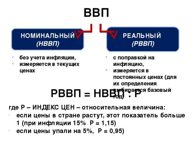ВВП НОМИНАЛЬНЫЙ (НВВП) РЕАЛЬНЫЙ (РВВП) без учета инфляции, измеряется в текущих ценах с поправкой на инфляцию, измеряется в постоянных ценах (для их определения выбирается базовый год) РВВП = НВВП : Р где Р – ИНДЕКС ЦЕН – относительная величина: есл…