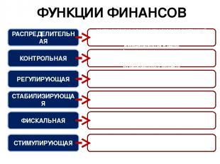 ФУНКЦИИ ФИНАНСОВ РАСПРЕДЕЛИТЕЛЬНАЯ КОНТРОЛЬНАЯ РЕГУЛИРУЮЩАЯ СТАБИЛИЗИРУЮЩАЯ ФИСК