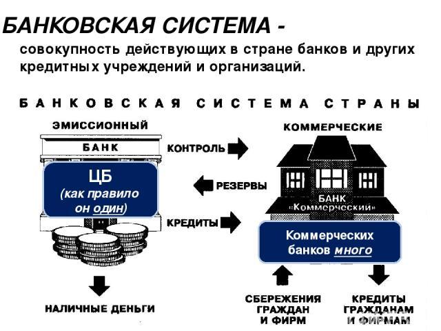 совокупность действующих в стране банков и других кредитных учреждений и организаций. БАНКОВСКАЯ СИСТЕМА - ЦБ (как правило он один) Коммерческих банков много