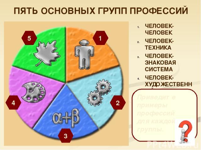 ПЯТЬ ОСНОВНЫХ ГРУПП ПРОФЕССИЙ 1 5 4 3 2 ЧЕЛОВЕК- ЧЕЛОВЕК ЧЕЛОВЕК-ТЕХНИКА ЧЕЛОВЕК-ЗНАКОВАЯ СИСТЕМА ЧЕЛОВЕК-ХУДОЖЕСТВЕННЫЙ ОБРАЗ ЧЕЛОВЕК-ПРИРОДА Приведите примеры профессий для каждой группы.