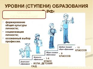 УРОВНИ (СТУПЕНИ) ОБРАЗОВАНИЯ В РФ: ОБЩЕЕ ОБРАЗОВАНИЕ - ЯСЛИ, ДЕТСКИЙ САД - 1-4 К