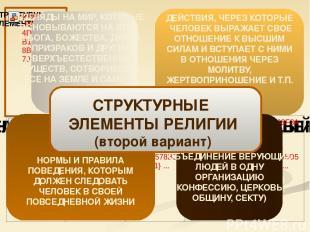 ФУНКЦИИ РЕЛИГИИ МИРОВОЗ-ЗРЕНЧЕСКАЯ НОРМА-ТИВНАЯ КОМПЕНСА-ТОРНАЯ КОММУНИ-КАТИВНАЯ