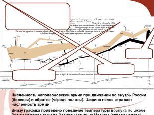 Численность наполеоновской армии при движении во внутрь России (бежевая) и обрат
