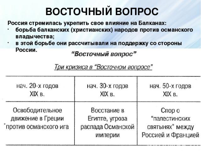 ВОСТОЧНЫЙ ВОПРОС Россия стремилась укрепить свое влияние на Балканах: борьба балканских (христианских) народов против османского владычества; в этой борьбе они рассчитывали на поддержку со стороны России.