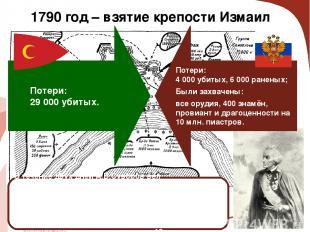 1790 год – взятие крепости Измаил В течение двух дней А.В.Суворов вёл артиллерий