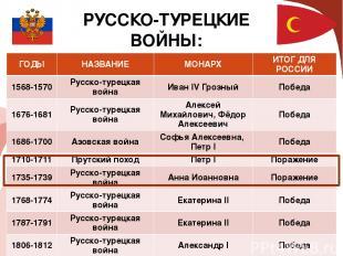РУССКО-ТУРЕЦКИЕ ВОЙНЫ: ГОДЫ НАЗВАНИЕ МОНАРХ ИТОГ ДЛЯ РОССИИ 1568-1570 Русско-тур