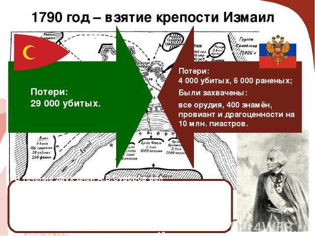 1790 год – взятие крепости Измаил В течение двух дней А.В.Суворов вёл артиллерийскую подготовку, а11(22)декабря1790 года в 5 часов 30 минут утра начался штурм крепости. К 8 часам утра все укрепления были заняты, но сражения на улицах города прод…