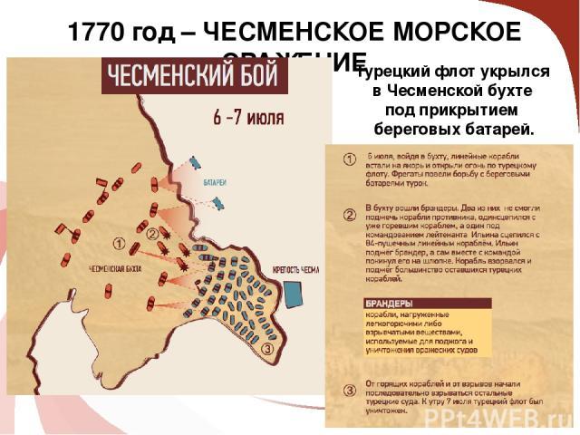 1770 год – ЧЕСМЕНСКОЕ МОРСКОЕ СРАЖЕНИЕ СИЛЫ СТОРОН: Турецкий флот укрылся в Чесменской бухте под прикрытием береговых батарей.