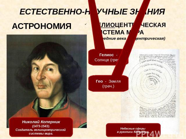 ЕСТЕСТВЕННО-НАУЧНЫЕ ЗНАНИЯ Леонардо да Винчи (1452-1519). Автопортрет. Проекты Леонардо да Винчи. Вплотную подошел к созданию науки, основанной НА ЭКСПЕРИМЕНТЕ.