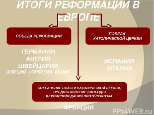 ИТОГИ РЕФОРМАЦИИ В ЕВРОПЕ ПОБЕДА РЕФОРМАЦИИ ПОБЕДА КАТОЛИЧЕСКОЙ ЦЕРКВИ СОХРАНЕНИ
