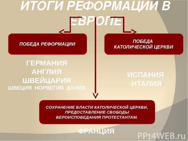 ИТОГИ РЕФОРМАЦИИ В ЕВРОПЕ ПОБЕДА РЕФОРМАЦИИ ПОБЕДА КАТОЛИЧЕСКОЙ ЦЕРКВИ СОХРАНЕНИЕ ВЛАСТИ КАТОЛИЧЕСКОЙ ЦЕРКВИ, ПРЕДОСТАВЛЕНИЕ СВОБОДЫ ВЕРОИСПОВЕДАНИЯ ПРОТЕСТАНТАМ. ГЕРМАНИЯ АНГЛИЯ ШВЕЙЦАРИЯ ШВЕЦИЯ НОРВЕГИЯ ДАНИЯ ИСПАНИЯ ИТАЛИЯ ФРАНЦИЯ