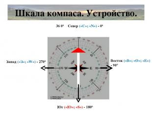 Шкала компаса. Устройство. Север («С»; «N») - 00 Юг («Ю»; «S») - 1800 Восток («В