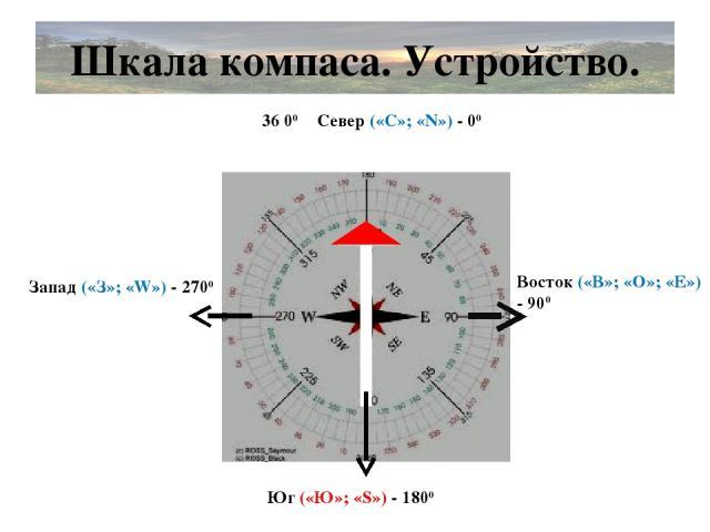 Шкала компаса. Устройство. Север («С»; «N») - 00 Юг («Ю»; «S») - 1800 Восток («В»; «О»; «Е») - 900 Запад («З»; «W») - 2700 36 00