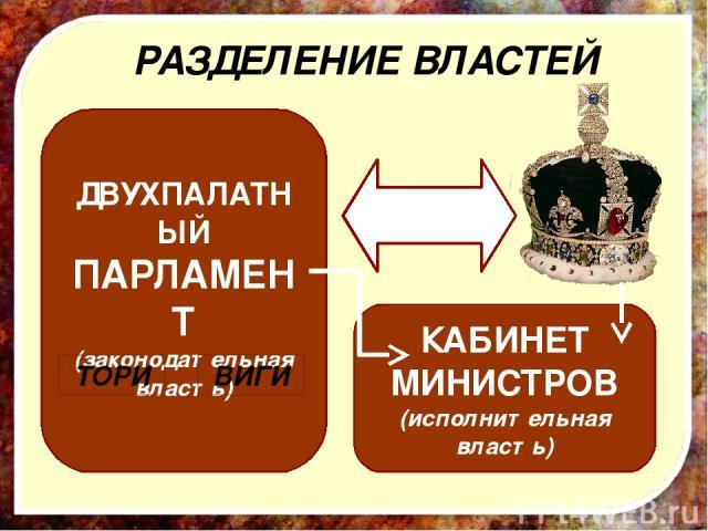 ДВУХПАЛАТНЫЙ ПАРЛАМЕНТ (законодательная власть) РАЗДЕЛЕНИЕ ВЛАСТЕЙ КАБИНЕТ МИНИСТРОВ (исполнительная власть) ТОРИ ВИГИ