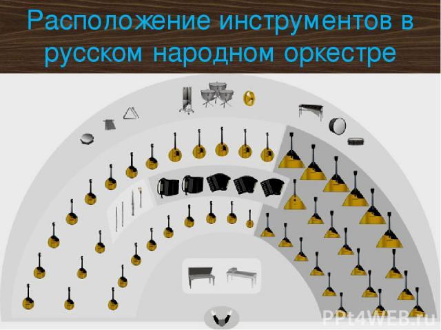 Расположение инструментов в русском народном оркестре