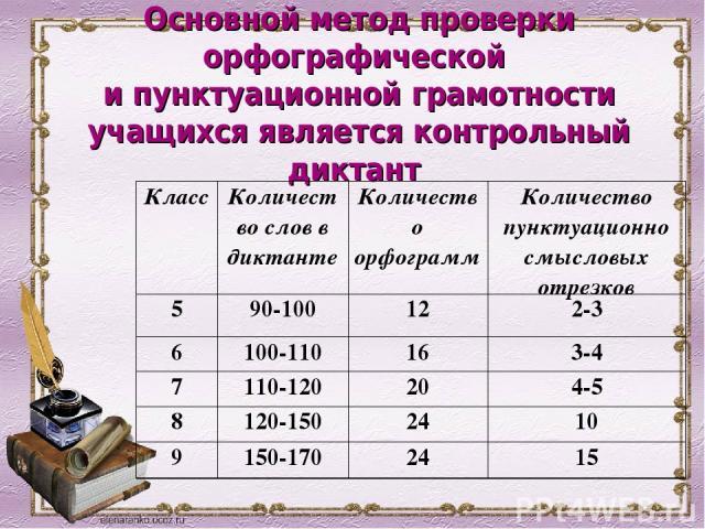 Основной метод проверки орфографической и пунктуационной грамотности учащихся является контрольный диктант Класс Количество слов в диктанте Количество орфограмм Количество пунктуационно смысловых отрезков 5 90-100 12 2-3 6 100-110 16 3-4 7 110-120 2…
