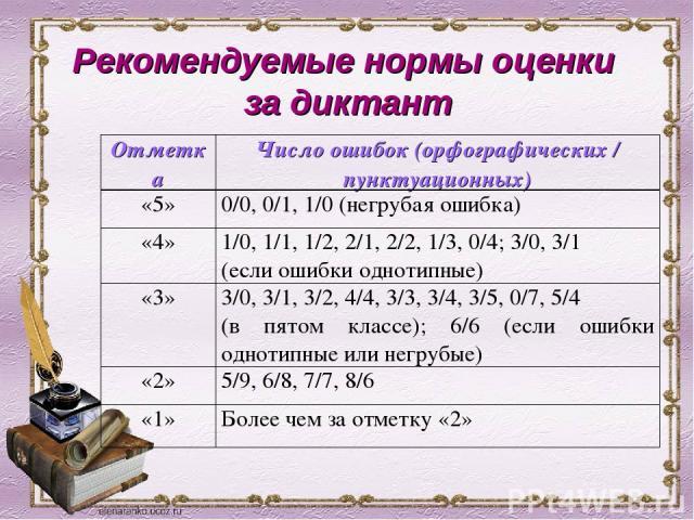 Рекомендуемые нормы оценки за диктант Отметка Число ошибок (орфографических / пунктуационных) «5» 0/0, 0/1, 1/0 (негрубая ошибка) «4» 1/0, 1/1, 1/2, 2/1, 2/2, 1/3, 0/4; 3/0, 3/1 (если ошибки однотипные) «3» 3/0, 3/1, 3/2, 4/4, 3/3, 3/4, 3/5, 0/7, 5/…