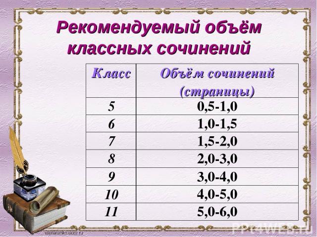 Рекомендуемый объём классных сочинений Класс Объём сочинений (страницы) 5 0,5-1,0 6 1,0-1,5 7 1,5-2,0 8 2,0-3,0 9 3,0-4,0 10 4,0-5,0 11 5,0-6,0