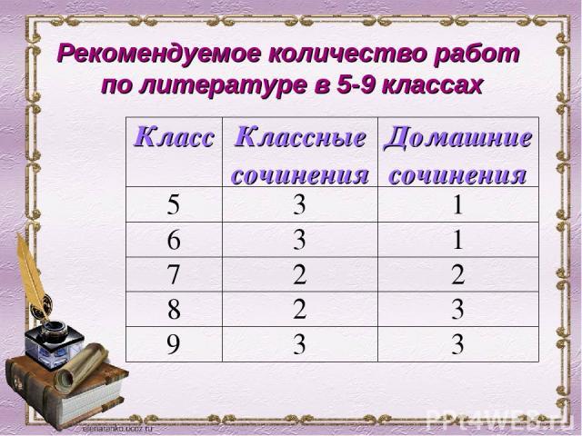 Рекомендуемое количество работ по литературе в 5-9 классах Класс Классные сочинения Домашние сочинения 5 3 1 6 3 1 7 2 2 8 2 3 9 3 3