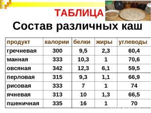 ТАБЛИЦА Состав различных каш продукт калории белки жиры углеводы гречневая 300 9