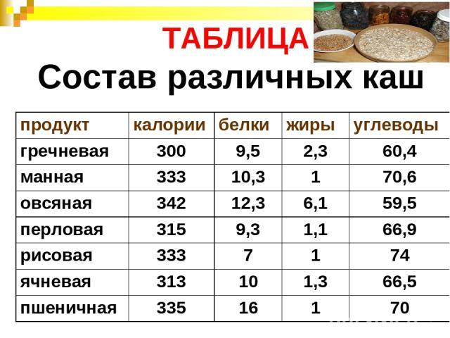 ТАБЛИЦА Состав различных каш продукт калории белки жиры углеводы гречневая 300 9,5 2,3 60,4 манная 333 10,3 1 70,6 овсяная 342 12,3 6,1 59,5 перловая 315 9,3 1,1 66,9 рисовая 333 7 1 74 ячневая 313 10 1,3 66,5 пшеничная 335 16 1 70