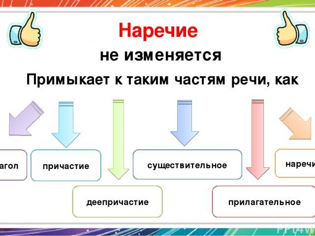 Наречие не изменяется Примыкает к таким частям речи, как глагол наречие причастие деепричастие существительное прилагательное
