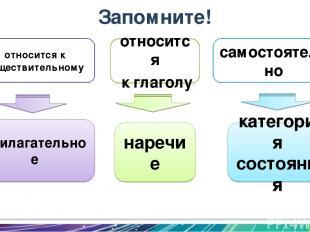 прилагательное наречие категория состояния Запомните! относится к глаголу самост