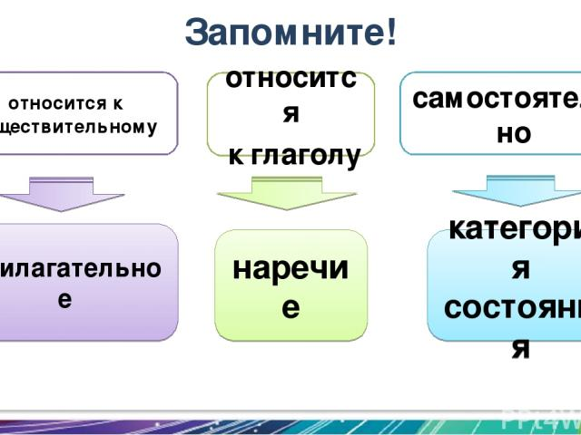 прилагательное наречие категория состояния Запомните! относится к глаголу самостоятельно относится к существительному