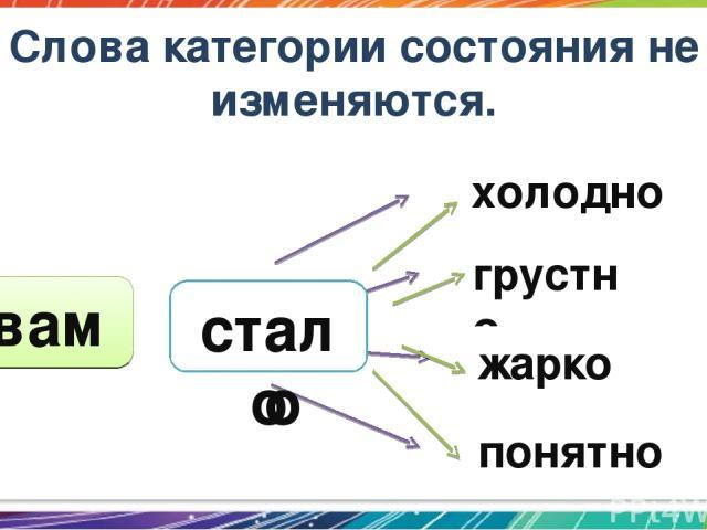 грустно холодно жарко понятно Слова категории состояния не изменяются. мне тебе вам было стало