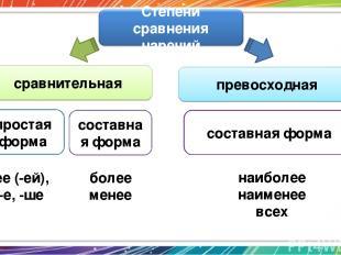 сравнительная превосходная простая форма составная форма составная форма -ее (-е