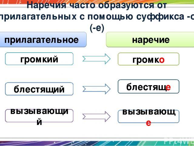 Наречия часто образуются от прилагательных с помощью суффикса -о (-е) громкий громко вызывающе вызывающий блестящий блестяще прилагательное наречие