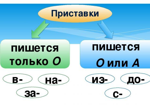 Приставки пишется только О пишется О или А в- на- за- из- до- с-