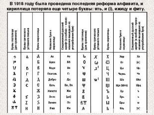 В 1918 году была проведена последняя реформа алфавита, и кириллица потеряла еще