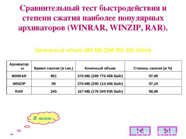 Сравнительный тест быстродействия и степени сжатия наиболее популярных архиваторов (WINRAR, WINZIP, RAR). В меню Начальный объем 284 МБ (298502392 байт)