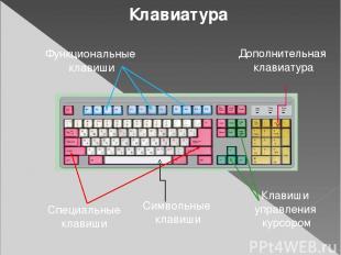 Функциональные клавиши Символьные клавиши Клавиши управления курсором Дополнител