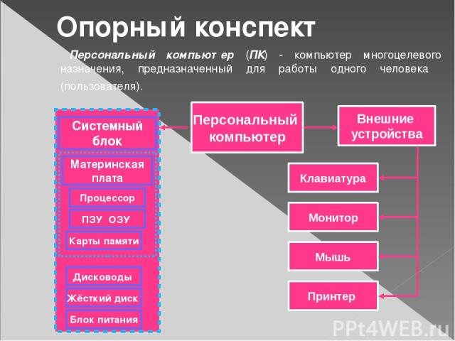 Опорный конспект Персональный компьютер (ПК) - компьютер многоцелевого назначения, предназначенный для работы одного человека (пользователя). Персональный компьютер Системный блок Материнская плата Процессор ПЗУ ОЗУ Карты памяти Дисководы Жёсткий ди…