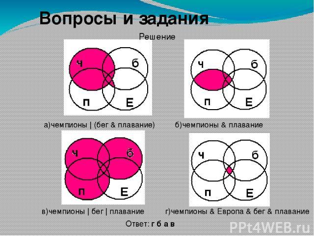 Вопросы и задания а)чемпионы | (бег & плавание) б)чемпионы & плавание в)чемпионы | бег | плавание г)чемпионы & Европа & бег & плавание Ответ: г б а в Решение
