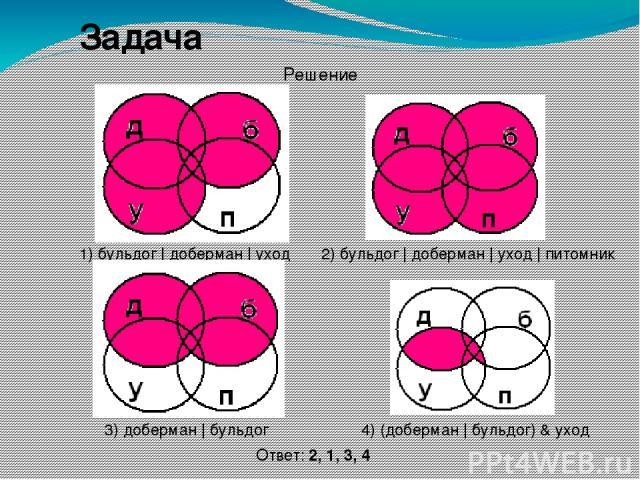 Задача 4) (доберман | бульдог) & уход 2) бульдог | доберман | уход | питомник 3) доберман | бульдог 1) бульдог | доберман | уход Ответ: 2, 1, 3, 4 Решение