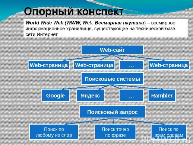 World Wide Web (WWW, Web, Всемирная паутина) – всемирное информационное хранилище, существующее на технической базе сети Интернет Опорный конспект … Поисковые системы Google Яндекс Rambler … Web-сайт Web-страница Web-страница Web-страница Поиск по л…