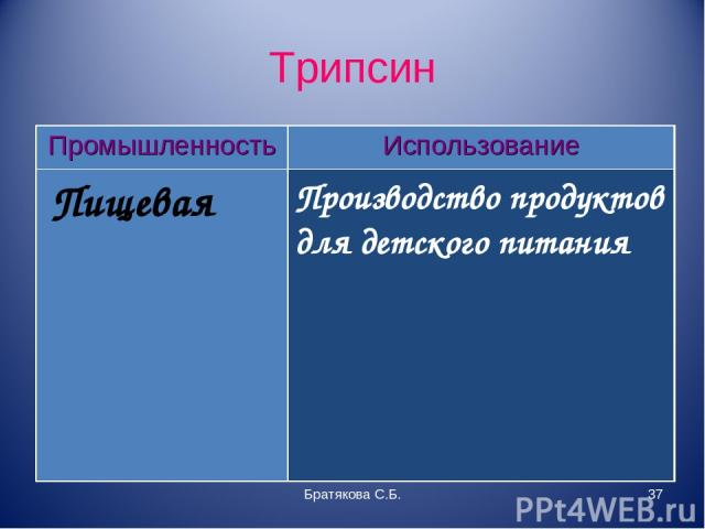 Трипсин Братякова С.Б. * Промышленность Использование Пищевая Производство продуктов для детского питания Братякова С.Б.