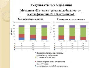 Методика «Интеллектуальная лабильность» в модификации С.Н. Костроминой Результат