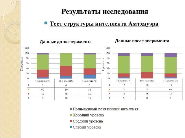 Результаты исследования Тест структуры интеллекта Амтхауэра