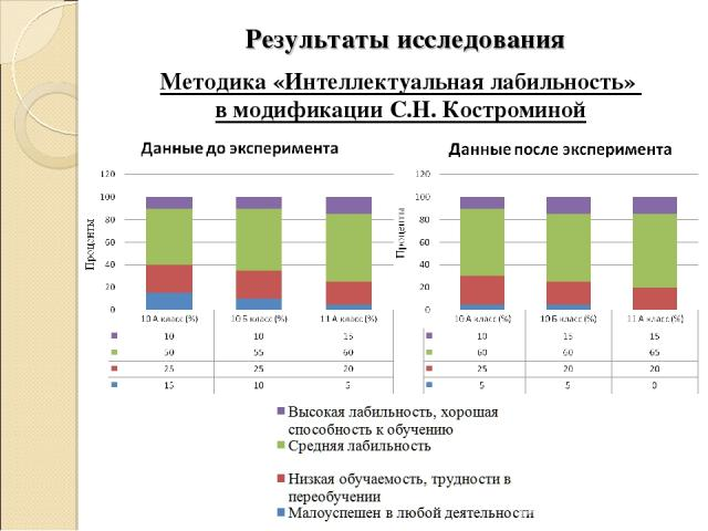 Методика «Интеллектуальная лабильность» в модификации С.Н. Костроминой Результаты исследования