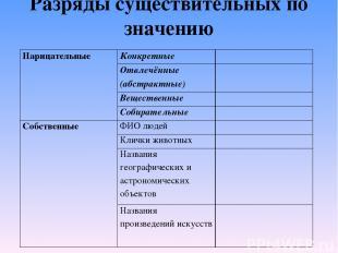 Разряды существительных по значению Нарицательные Конкретные Отвлечённые (абстра