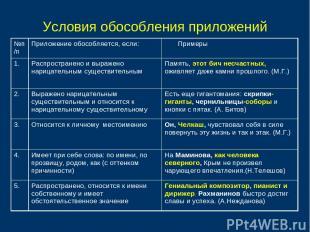 Условия обособления приложений №п/п Приложение обособляется, если: Примеры 1. Ра